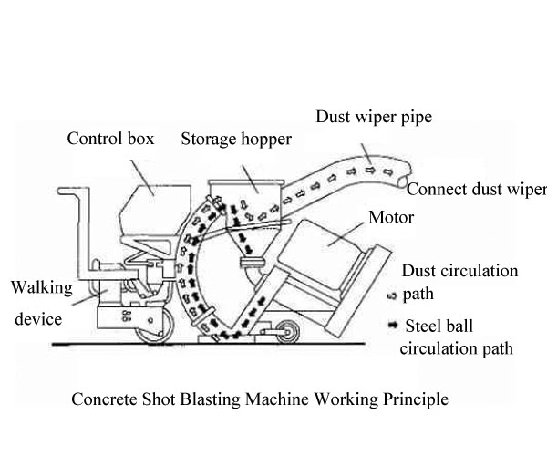 Concrete Shot Blasting Machine Working Principle