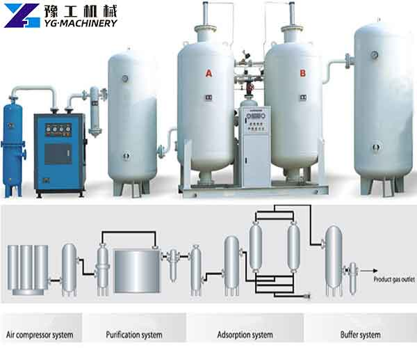 Industrial Oxygen Generator for Sale